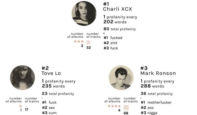 Most profane artists in music