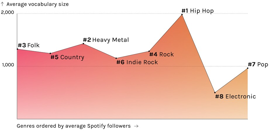understanding the popularity of heavy metal Most popular music genres: it is completely different than you believe  heavy metal once treated as  it is completely different than you believe.